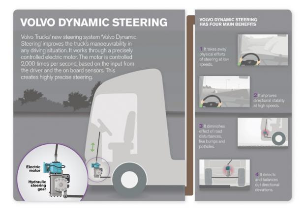 Volvo Dynamic Steering